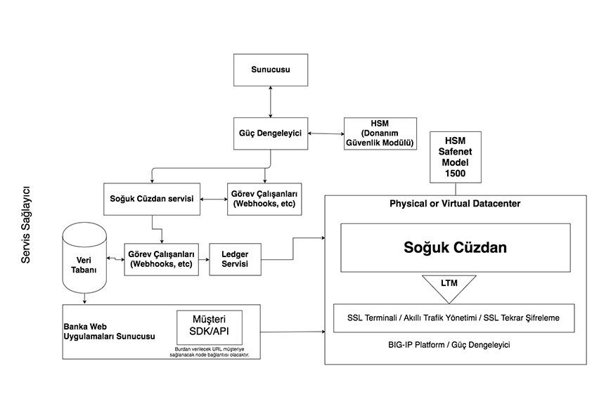 BOLOS İşletim Sistemi ve HSM