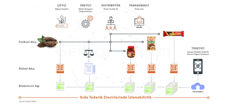 Blockchain-cozumu-geliyoo-gida-tedarik-zinciri