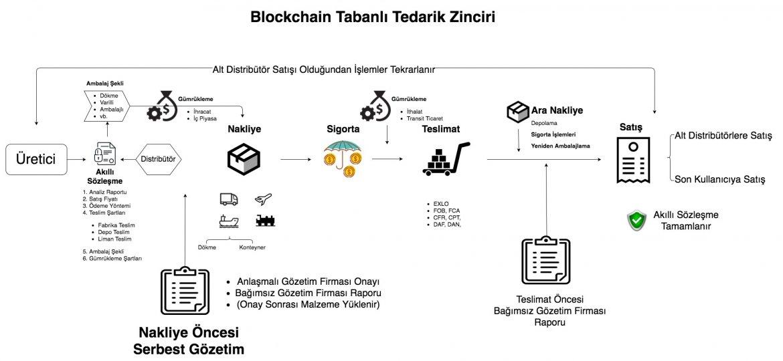 Blockchain Danışmanlığı Tedarik Zinciri