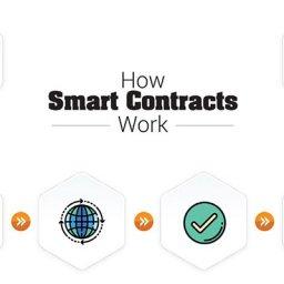 akıllı sözleşmeler