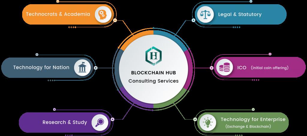Blockchain Danışmanlığı