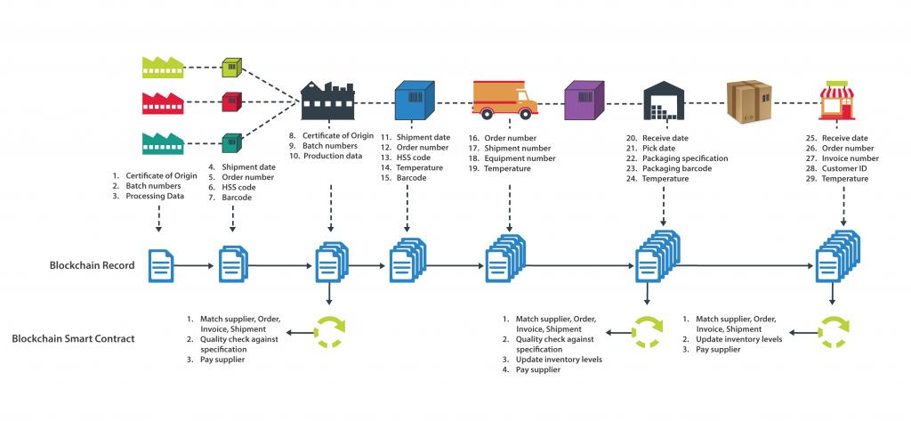 Blockchain İş Alanları