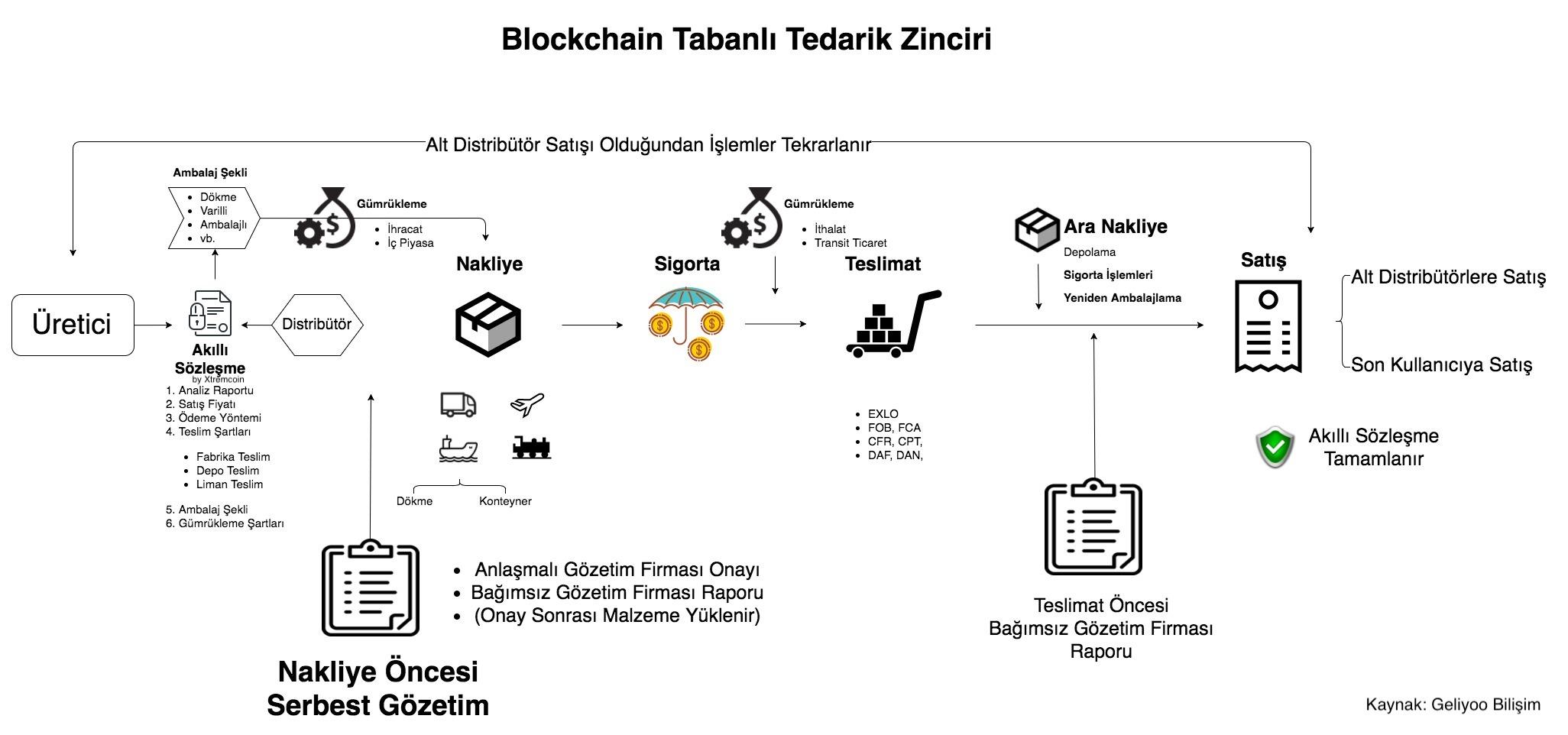 Blockchain Tedarik Zinciri