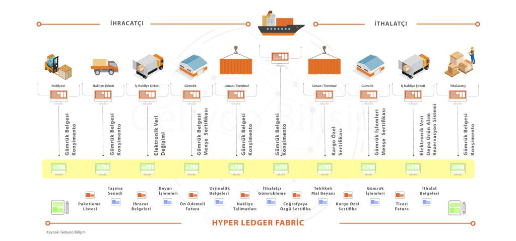 Hyperledger Fabric ile İhrcat ve İthalat Süreçleri